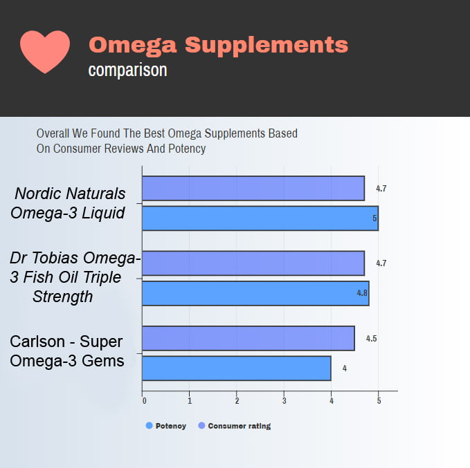 Image of a chart comparing the best omega 3 supplements