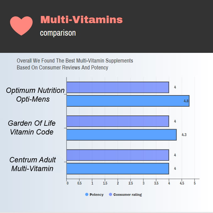 Chart showing a comparison of the best multivitamins
